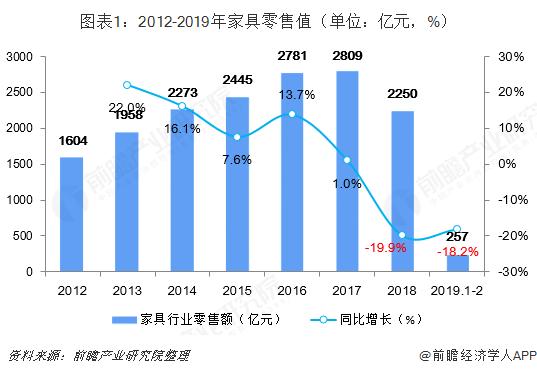 图表1:2012-2019年家具零售值(单位:亿元,%)