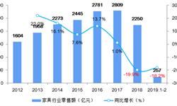 2018年家具行业市场现状与发展趋势:家具行业遇冷,企业布局新零售寻转型出路【组图】