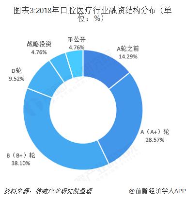 图表3:2018年口腔医疗行业融资结构分布(单位:%)