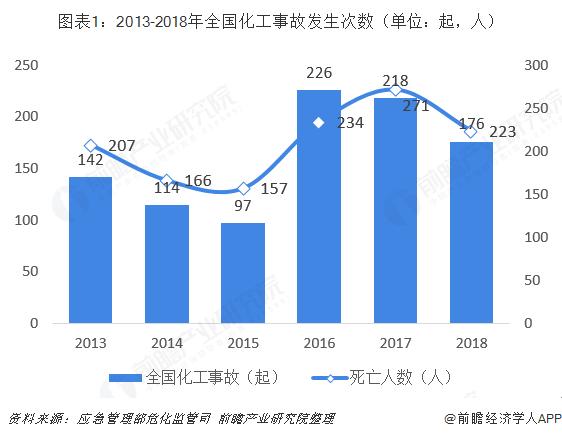 图表1:2013-2018年全国化工事故发生次数(单位:起,人)