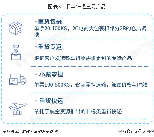 图表3:顺丰快运主要产品