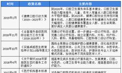2018年中国<em>口腔</em><em>医疗</em>行业市场现状与发展趋势 <em>口腔</em>科人才需求旺盛【组图】