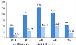 2018年中国知识付?#30740;?#19994;市场概况和发展前景分析,垂直细分领域正在崛起【组图】