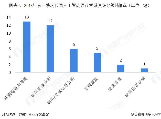 图表4:2018年前三季度我国人工智能医疗投融资细分领域情况(单位:笔)