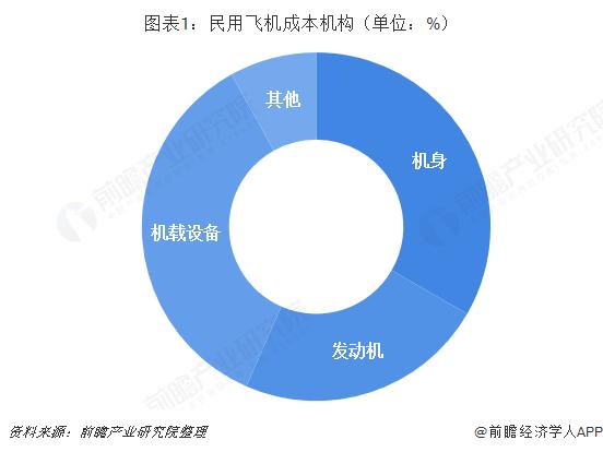 图表1:民用飞机成本机构(单位:%)