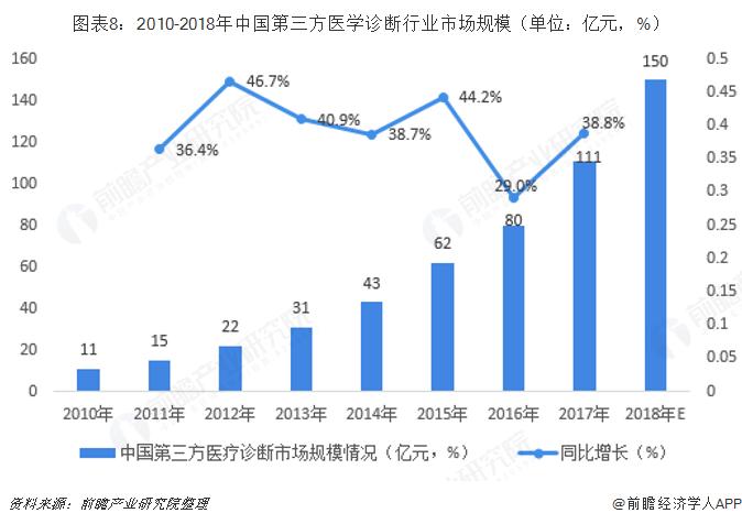图表8:2010-2018年中国第三方医学诊断行业市场规模(单位:亿元,%)