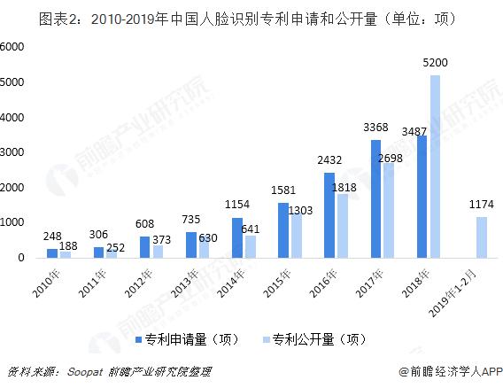 图表2:2010-2019年中国人脸识别专利申请和公开量(单位:项)