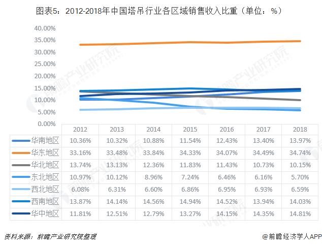 图表5:2012-2018年中国塔吊行业各区域销售收入比重(单位:%)