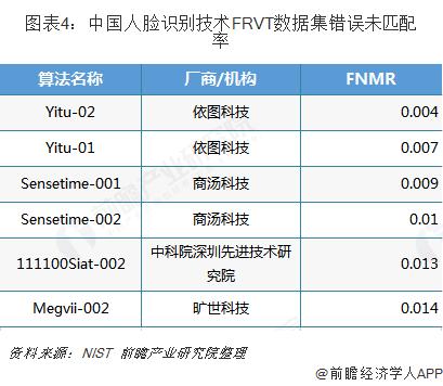 图表4:中国人脸识别技术FRVT数据集错误未匹配率