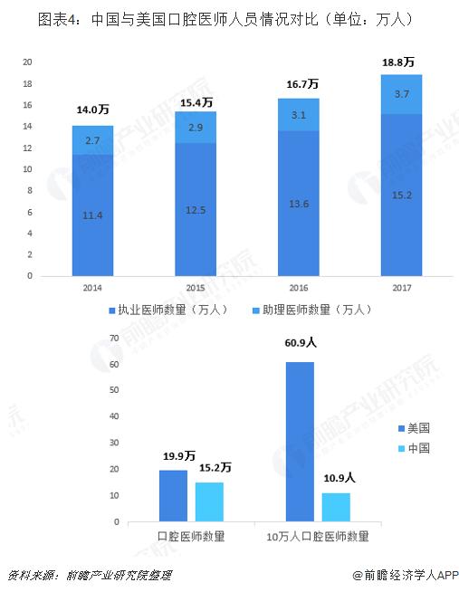 图表4:中国与美国口腔医师人员情况对比(单位:万人)