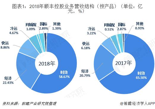 图表1:2018年顺丰控股业务营收结构(按产品)(单位:亿元,%)
