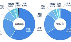 2018年快运市场现状与发展趋势:顺丰2018年年报发布,快运业务增收八成【组图】