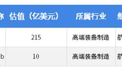 2018年中美<em>独角兽</em><em>差异</em>行业分析——高端装备制造:中国综合实力落后,正在奋力追赶