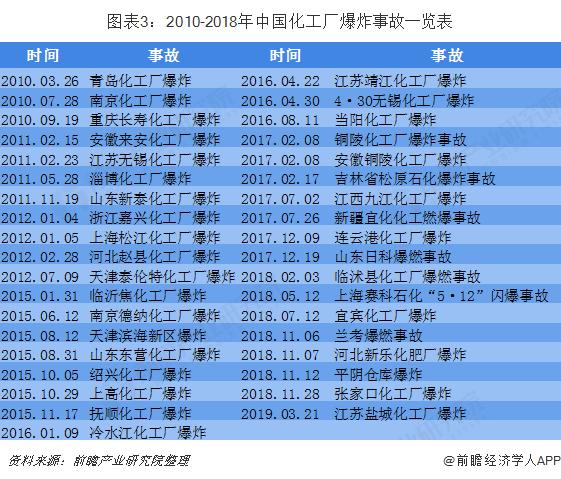 图表3:2010-2018年中国化工厂爆炸事故一览表