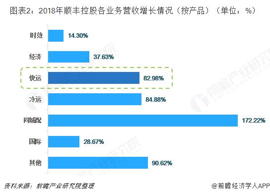 图表2:2018年顺丰控股各业务营收增长情况(按产品)(单位:%)