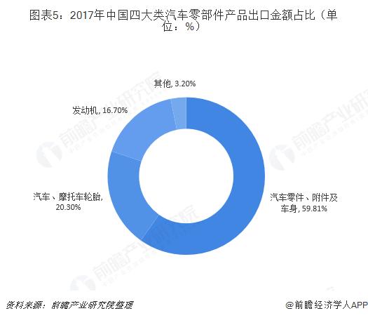 图表5:2017年中国四大类汽车零部件产品出口金额占比(单位:%)