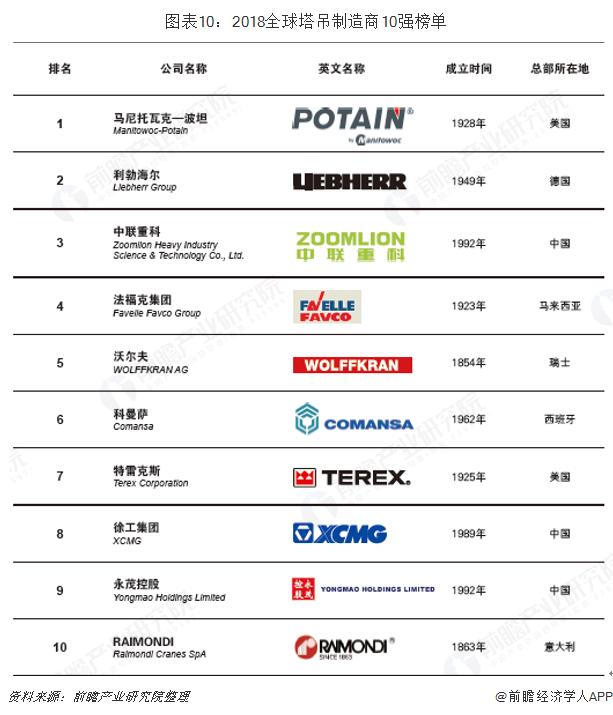 图表10:2018全球塔吊制造商10强榜单
