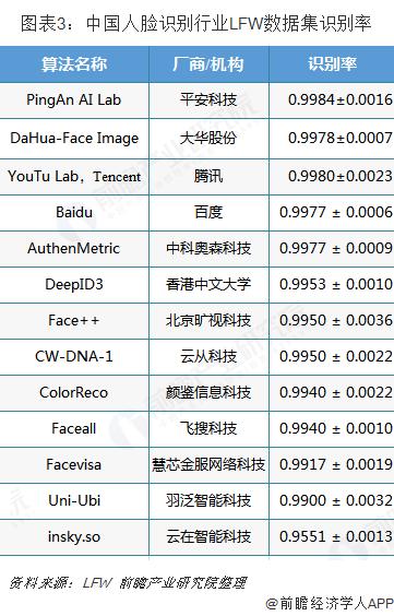 图表3:中国人脸识别行业LFW数据集识别率
