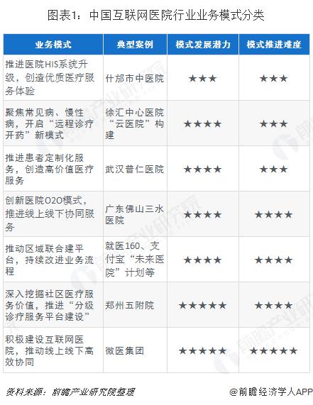 图表1:中国互联网医院行业业务模式分类