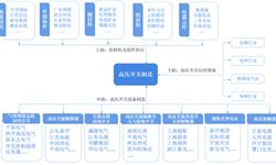 预见2019:《中国高压<em>开关</em><em>制造</em>产业全景图谱》(附现状、竞争格局、趋势等)