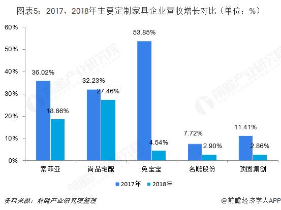 图表5:2017、2018年主要定制家具企业营收增长对比(单位:%)