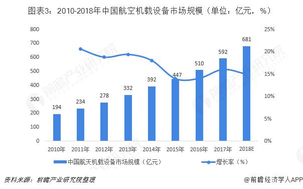 图表3:2010-2018年中国航空机载设备市场规模(单位:亿元,%)