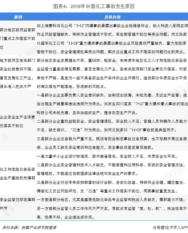 图表4:2018年中国化工事故发生原因