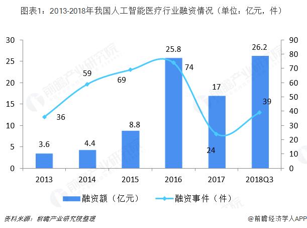 图表1:2013-2018年我国人工智能医疗行业融资情况(单位:亿元,件)