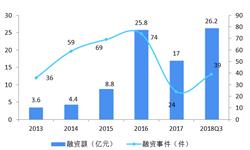 2018年中国人工智能医疗市场投融资和行业发展趋势分析 人工智能医疗行业成为风口【组图】