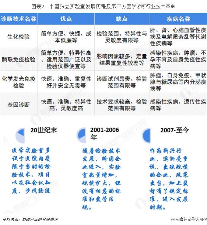 图表2:中国独立实验室发展历程及第三方医学诊断行业技术革命