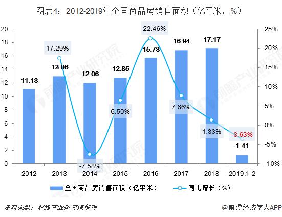 图表4:2012-2019年全国商品房销售面积(亿平米,%)
