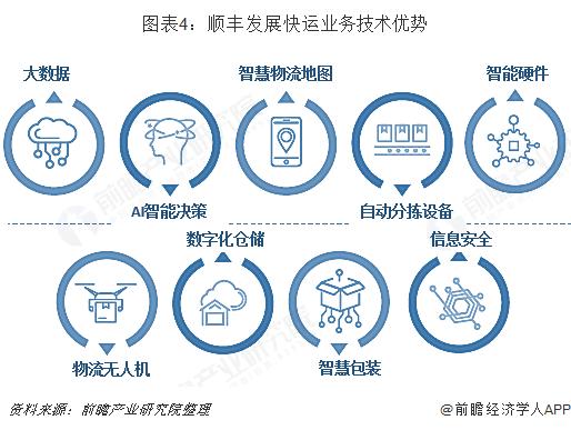 图表4:顺丰发展快运业务技术优势