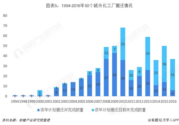 图表5:1994-2016年50个城市化工厂搬迁情况