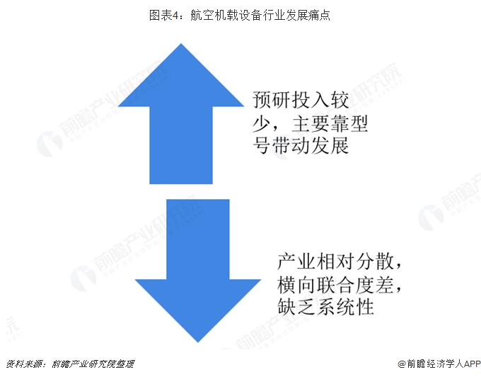 图表4:航空机载设备行业发展痛点