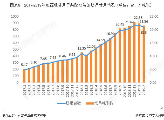 图表8:2017-2019年庞源租赁用于装配建筑的塔吊使用情况(单位:台,万吨米)