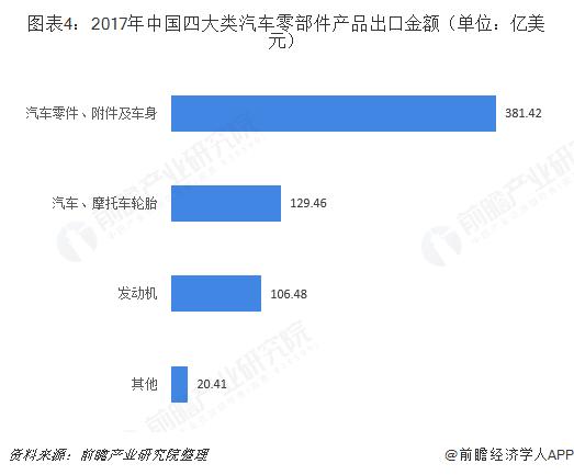 图表4:2017年中国四大类汽车零部件产品出口金额(单位:亿美元)