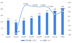 2018年中国<em>高速公路</em><em>智能化</em>市场现状及发展前景分析  未来五年市场规模有望破千亿【组图】