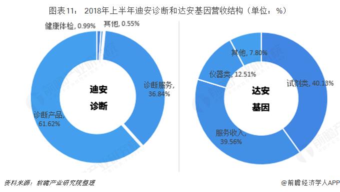 图表11: 2018年上半年迪安诊断和达安基因营收结构(单位:%)