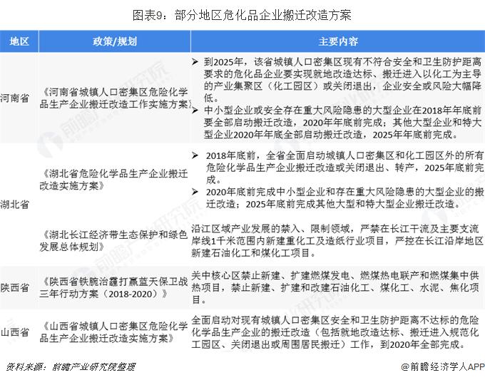 图表9:部分地区危化品企业搬迁改造方案