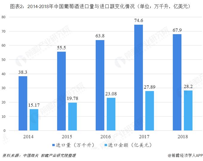 图表2:2014-2018年中国葡萄酒进口量与进口额变化情况(单位:万千升,亿美元)