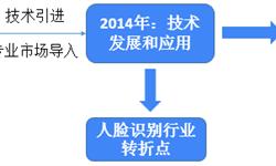 2018年人脸识别技术发展现状和2019发展趋势 专利量不断提高,中国算法全球领先【组图】