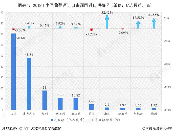 图表4:2018年中国葡萄酒进口来源国进口额情况(单位:亿人民币,%)