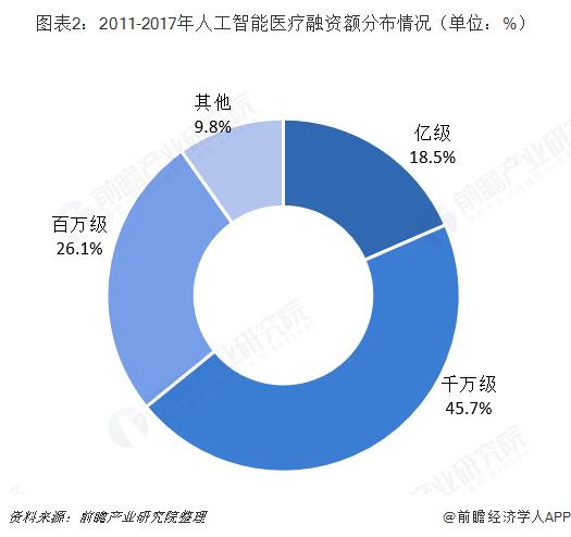 图表2:2011-2017年人工智能医疗融资额分布情况(单位:%)