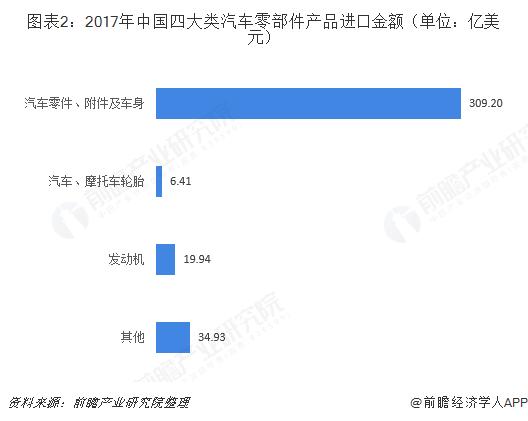 图表2:2017年中国四大类汽车零部件产品进口金额(单位:亿美元)
