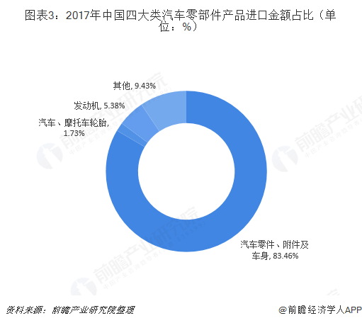 图表3:2017年中国四大类汽车零部件产品进口金额占比(单位:%)