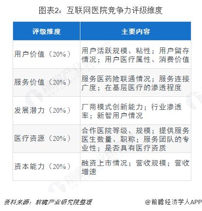 图表2:互联网医院竞争力评级维度