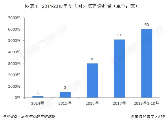 图表4:2014-2018年互联网医院建设数量(单位:家)