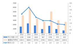 2018年中国应急通信行业发展历程和市场格局分析 行业痛点仍未得到有效解决【组图】