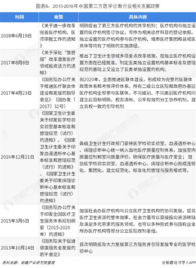 图表6:2013-2018年中国第三方医学诊断行业相关发展政策