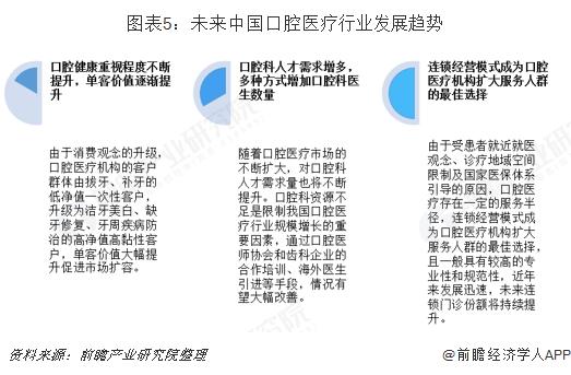 图表5:未来中国口腔医疗行业发展趋势